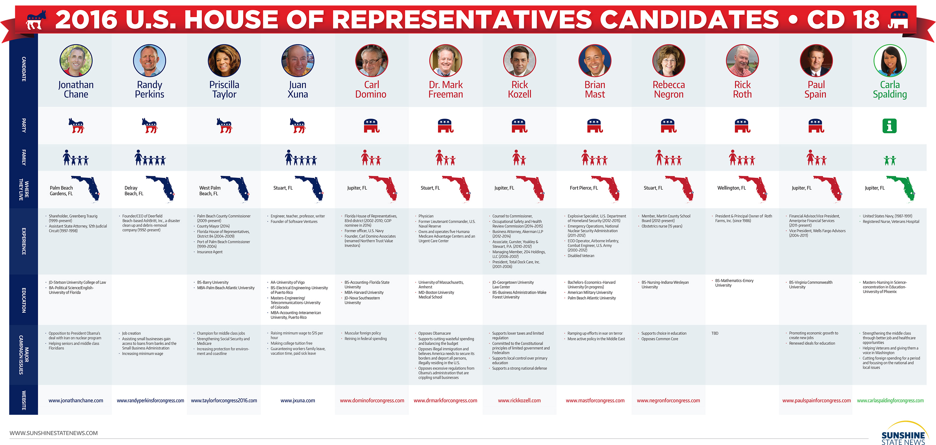 pare US House of Representatives CD Candidates at a Glance