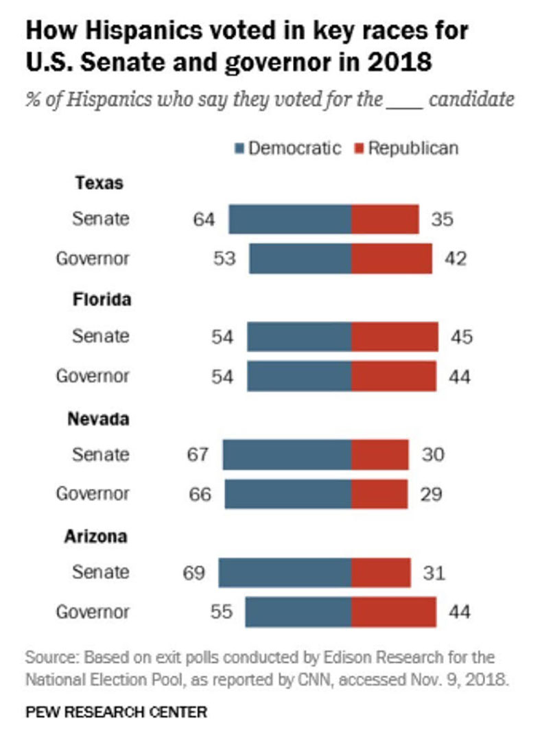 Pew chart shows a higher Latino turnout for the GOP in Florida